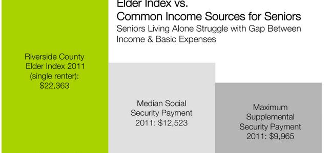 Senior Statistics